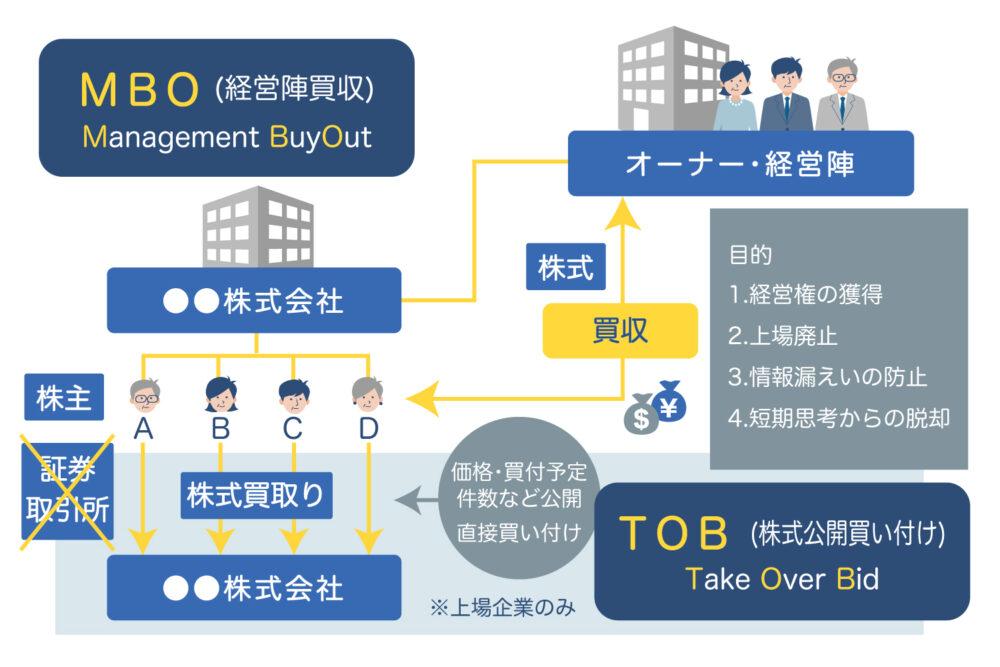 MBO(マネジメントバイアウト)のイメージ図