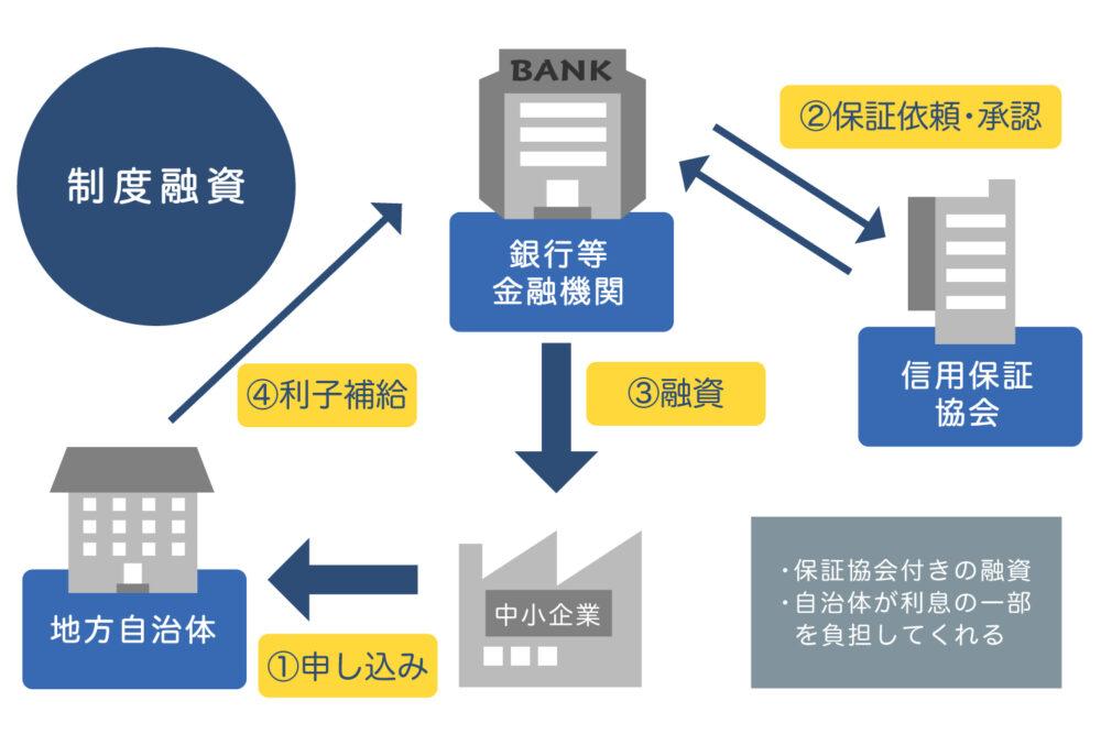 制度融資のイメージ図